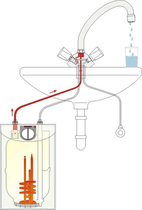 Мощность и скорость нагрева воды